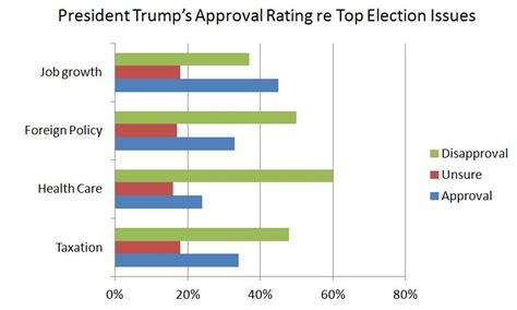 Tellwut Poll Finds President Trump's Approval Rating at 36