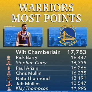 NBA FACTS | Basketball stats🏀📊 (@nba