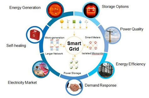 Smart Grid Technology: Why do we need it
