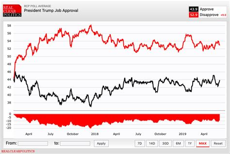 Trump approval ratings in key states look bad for 2020