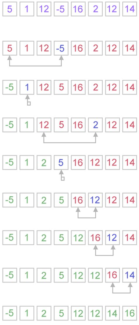 SELECTION SORT (Java, C++) | Algorithms and Data Structures